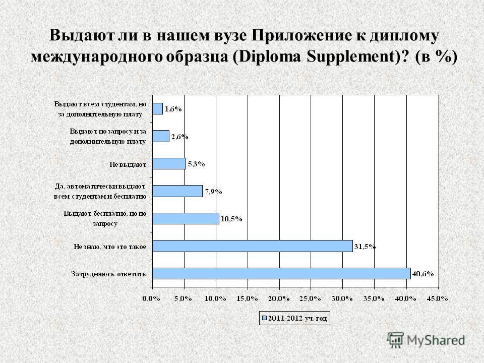 Выдают ли в нашем вузе Приложение к диплому международного образца (Diploma Supplement)? (в %)