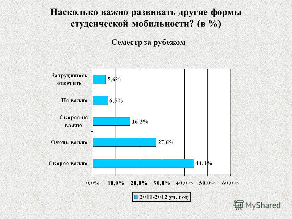 Насколько важно развивать другие формы студенческой мобильности? (в %) Семестр за рубежом