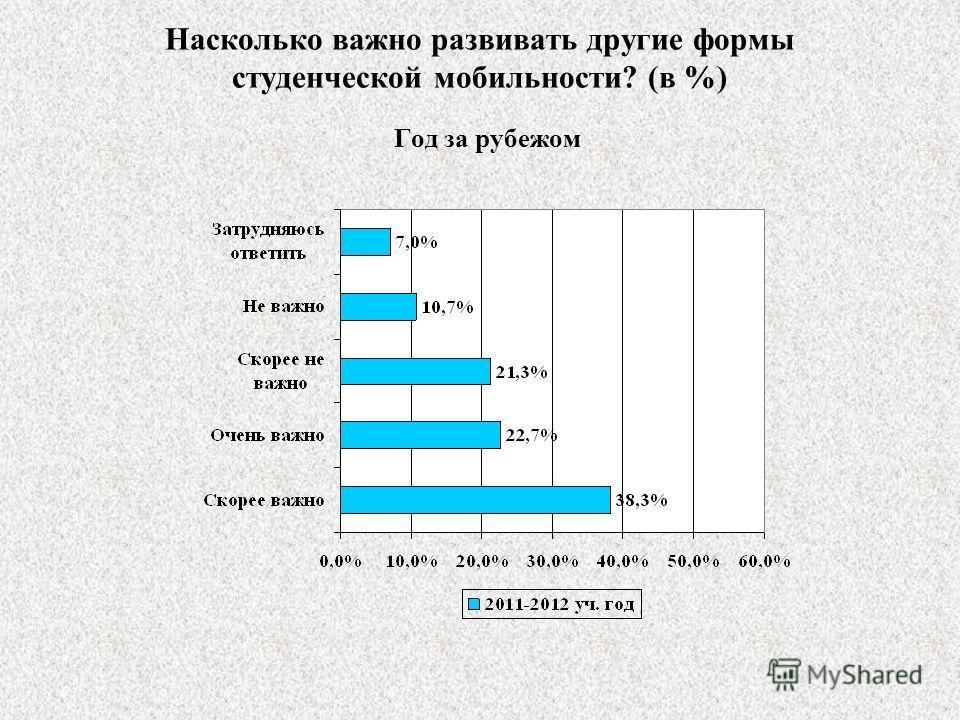 Насколько важно развивать другие формы студенческой мобильности? (в %) Год за рубежом