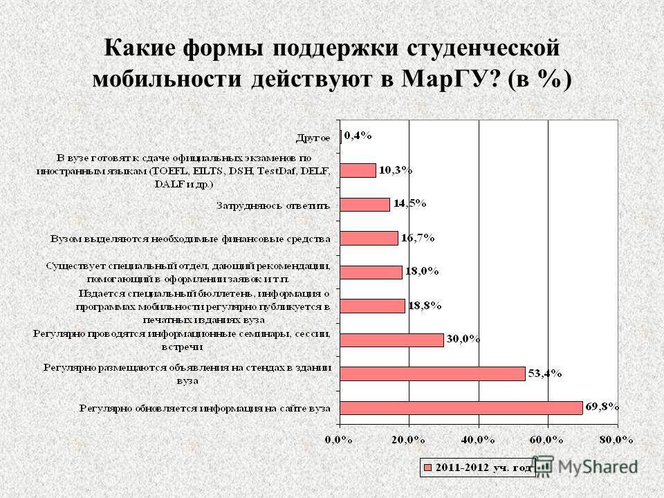 Какие формы поддержки студенческой мобильности действуют в МарГУ? (в %)