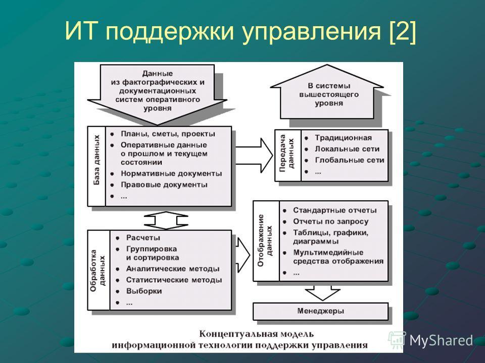 ИТ поддержки управления [2]