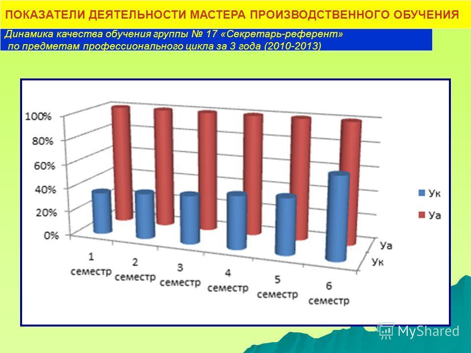 Динамика качества обучения группы 17 «Секретарь-референт» по предметам профессионального цикла за 3 года (2010-2013) ПОКАЗАТЕЛИ ДЕЯТЕЛЬНОСТИ МАСТЕРА ПРОИЗВОДСТВЕННОГО ОБУЧЕНИЯ
