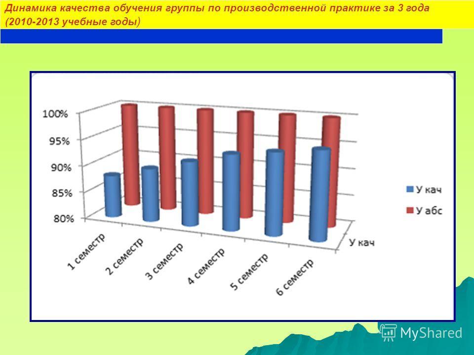 Динамика качества обучения группы по производственной практике за 3 года (2010-2013 учебные годы )