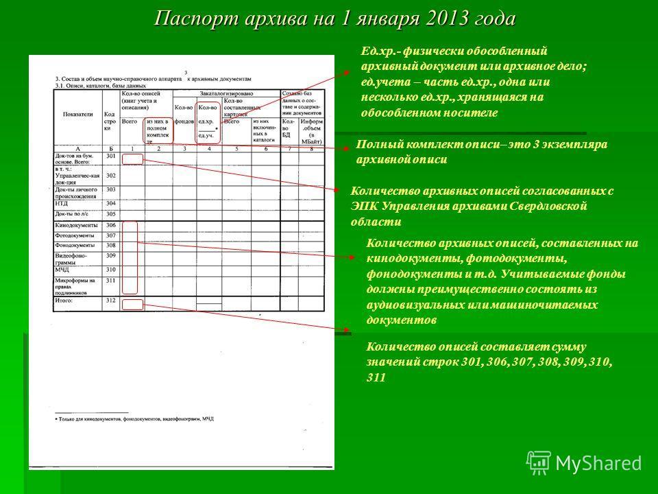 Паспорт архива на 1 января 2013 года Полный комплект описи– это 3 экземпляра архивной описи Количество архивных описей согласованных с ЭПК Управления архивами Свердловской области Количество описей составляет сумму значений строк 301, 306, 307, 308,