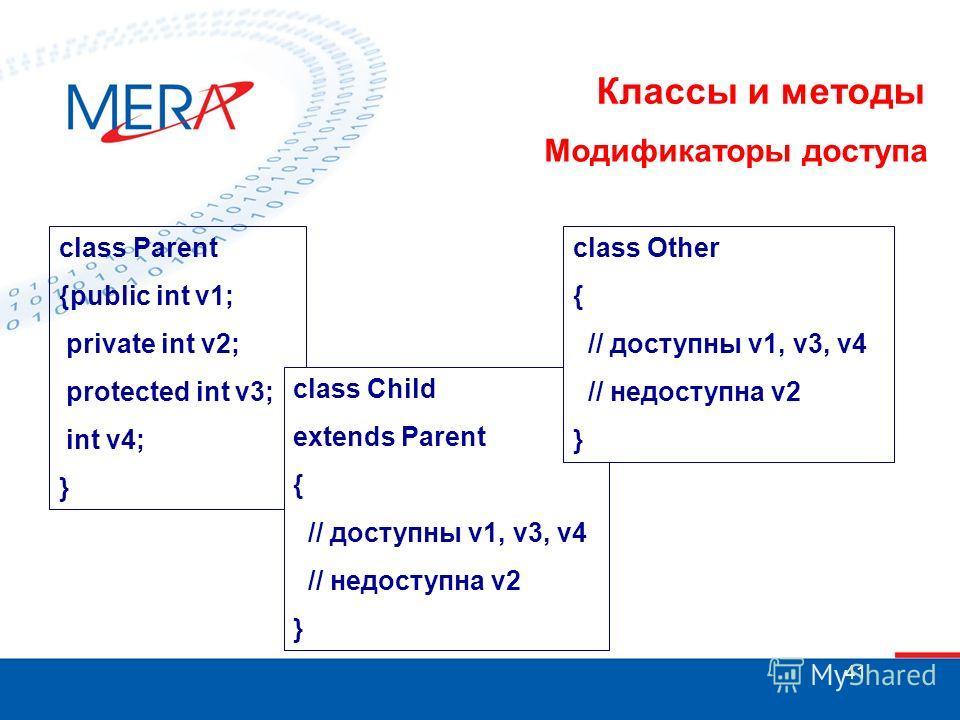 41 Классы и методы Модификаторы доступа class Parent {public int v1; private int v2; protected int v3; int v4; } class Child extends Parent { // доступны v1, v3, v4 // недоступна v2 } class Other { // доступны v1, v3, v4 // недоступна v2 }