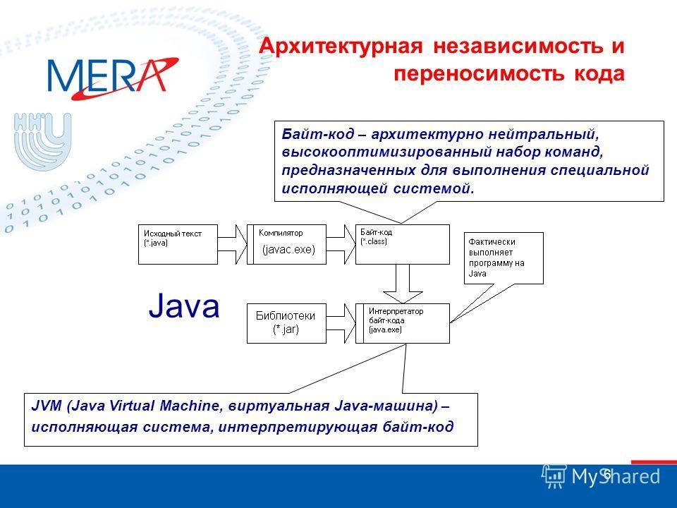 6 Архитектурная независимость и переносимость кода Java Байт-код – архитектурно нейтральный, высокооптимизированный набор команд, предназначенных для выполнения специальной исполняющей системой. JVM (Java Virtual Machine, виртуальная Java-машина) – и