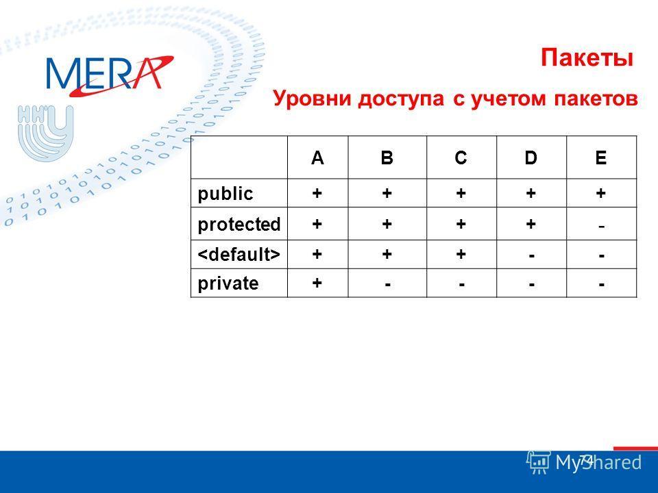 74 Пакеты Уровни доступа с учетом пакетов ABCDE public+++++ protected++++ - +++-- private+----