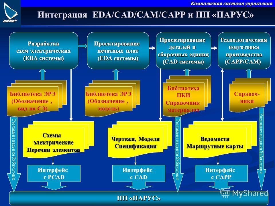 Комплексная система управления Интеграция EDA/СAD/CAM/CAPP и ПП «ПАРУС» Разработка схем электрических (EDA системы) Библиотека ЭРЭ (Обозначение, вид на СЭ) Проектирование печатных плат (EDA системы) Библиотека ЭРЭ (Обозначение, модель) Проектирование