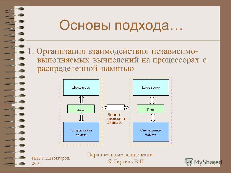4.3 ННГУ, Н.Новгород, 2001 Параллельные вычисления @ Гергель В.П. Основы подхода… 1. Организация взаимодействия независимо- выполняемых вычислений на процессорах с распределенной памятью