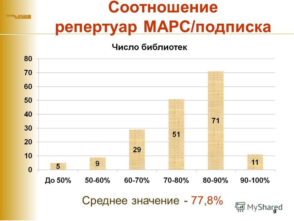 Соотношение репертуар МАРС/подписка 9 Среднее значение - 77,8%