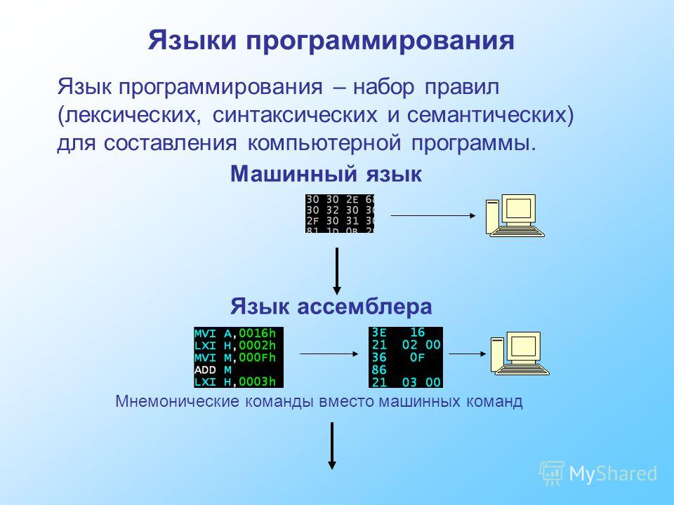 Языки программирования Язык программирования – набор правил (лексических, синтаксических и семантических) для составления компьютерной программы. Машинный язык Язык ассемблера Мнемонические команды вместо машинных команд