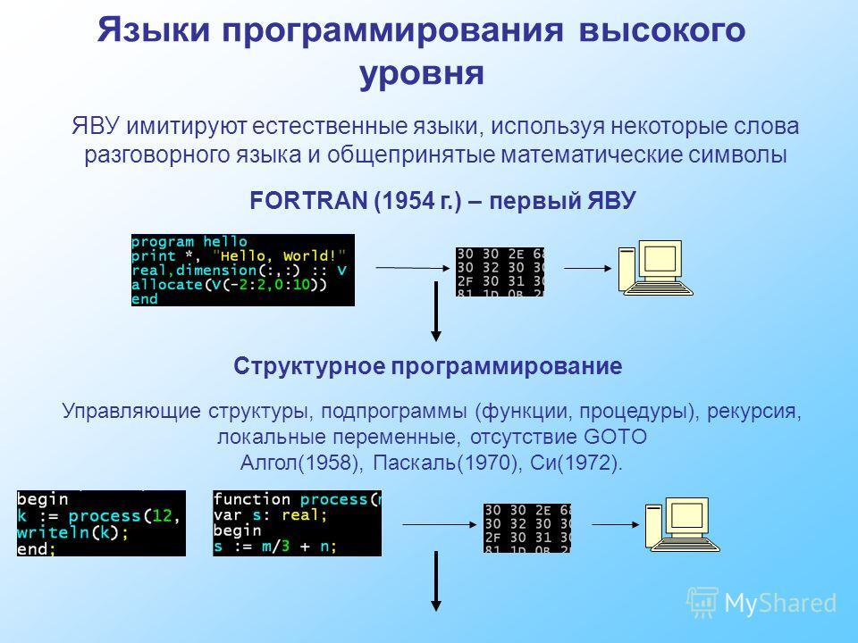 Языки программирования высокого уровня ЯВУ имитируют естественные языки, используя некоторые слова разговорного языка и общепринятые математические символы FORTRAN (1954 г.) – первый ЯВУ Структурное программирование Управляющие структуры, подпрограмм