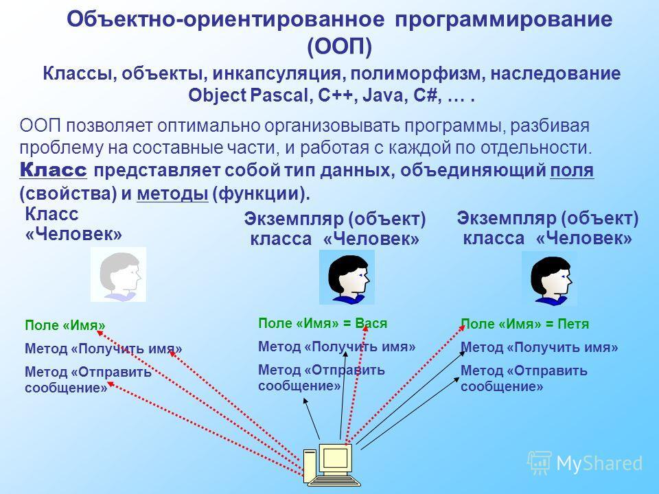 Объектно-ориентированное программирование (ООП) Классы, объекты, инкапсуляция, полиморфизм, наследование Object Pascal, C++, Java, C#, …. ООП позволяет оптимально организовывать программы, разбивая проблему на составные части, и работая с каждой по о