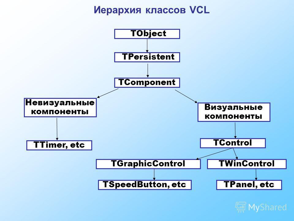 Иерархия классов VCL TObject TPersistent TComponent Невизуальные компоненты Визуальные компоненты TTimer, etc TControl TGraphicControlTWinControl TSpeedButton, etcTPanel, etc