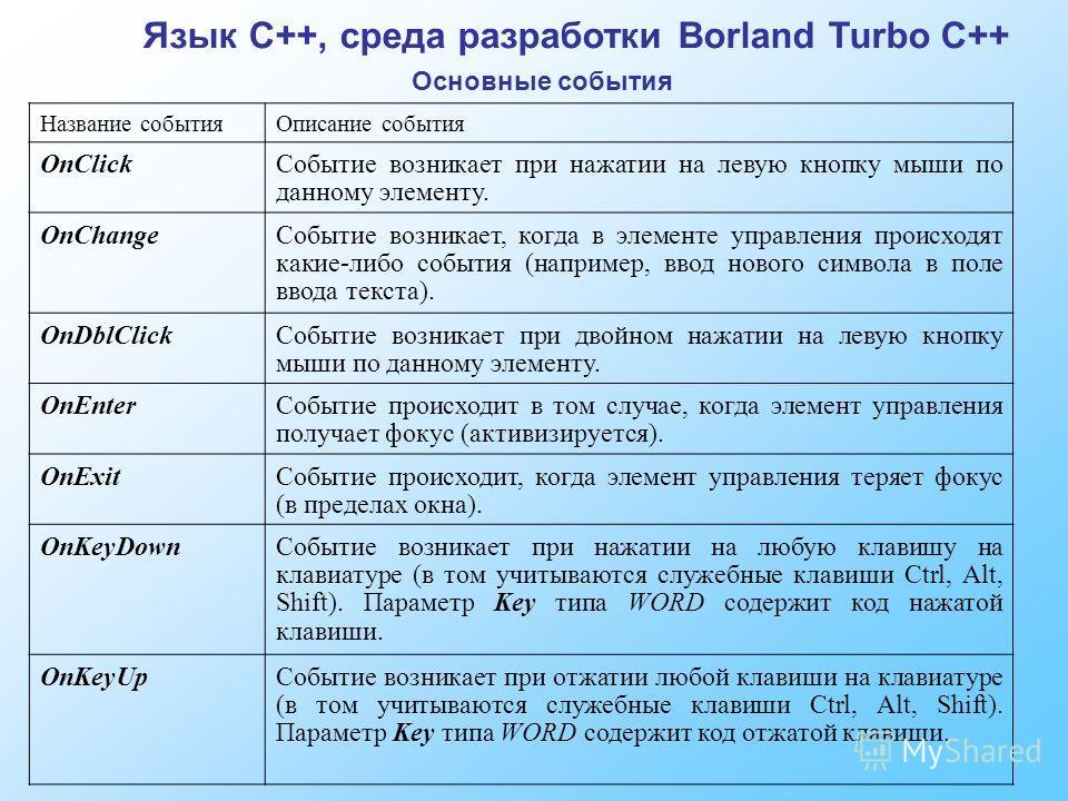 Язык C++, среда разработки Borland Turbo C++ Основные события Название событияОписание события OnClickСобытие возникает при нажатии на левую кнопку мыши по данному элементу. OnChangeСобытие возникает, когда в элементе управления происходят какие-либо