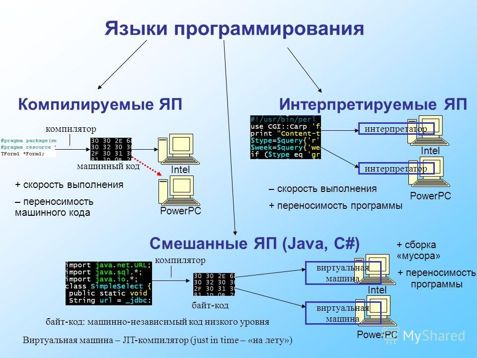 Языки программирования Компилируемые ЯПИнтерпретируемые ЯП машинный код Intel PowerPC + скорость выполнения – переносимость машинного кода компилятор Intel PowerPC интерпретатор – скорость выполнения + переносимость программы Смешанные ЯП (Java, C#)
