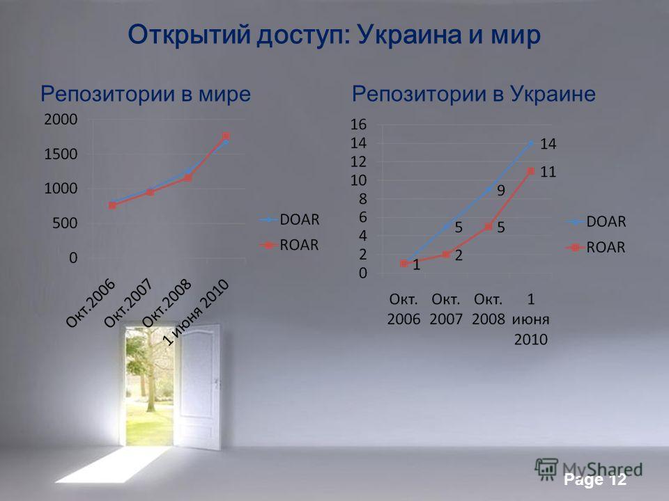 Page 12 Открытий доступ: Украина и мир Репозитории в миреРепозитории в Украине