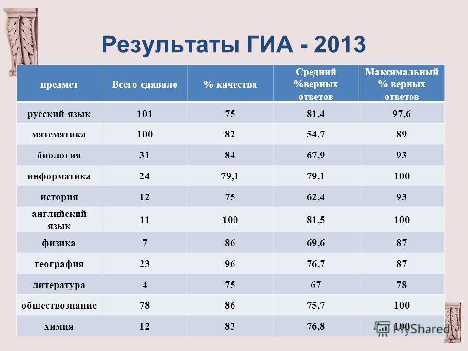 Результаты ГИА - 2013 предметВсего сдавало% качества Средний %верных ответов Максимальный % верных ответов русский язык1017581,497,6 математика1008254,789 биология318467,993 информатика2479,1 100 история127562,493 английский язык 1110081,5100 физика7