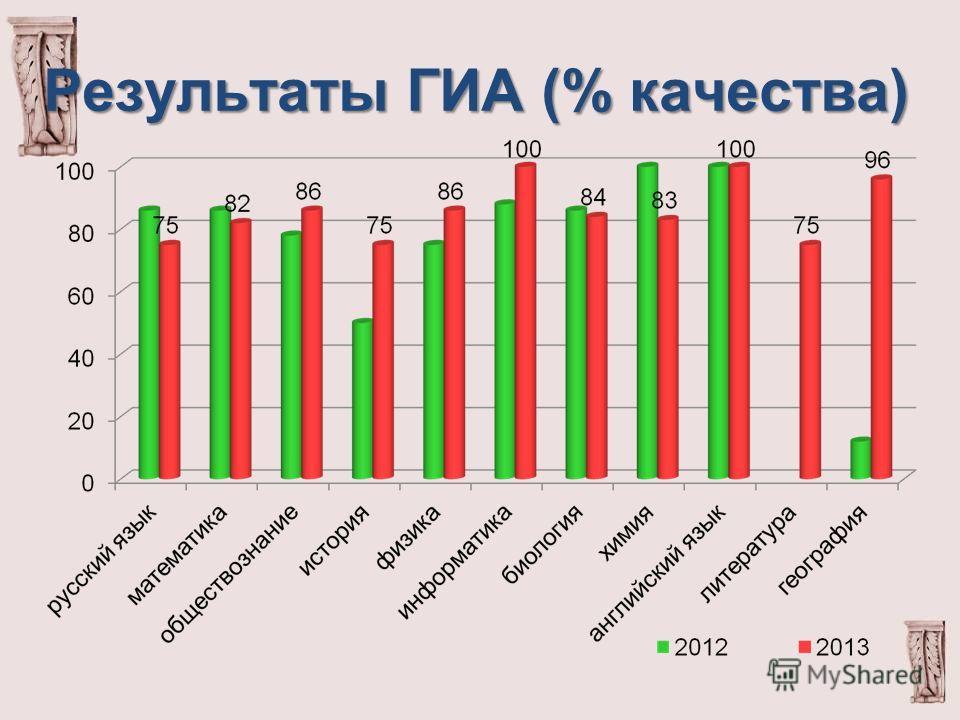 Результаты ГИА (% качества)