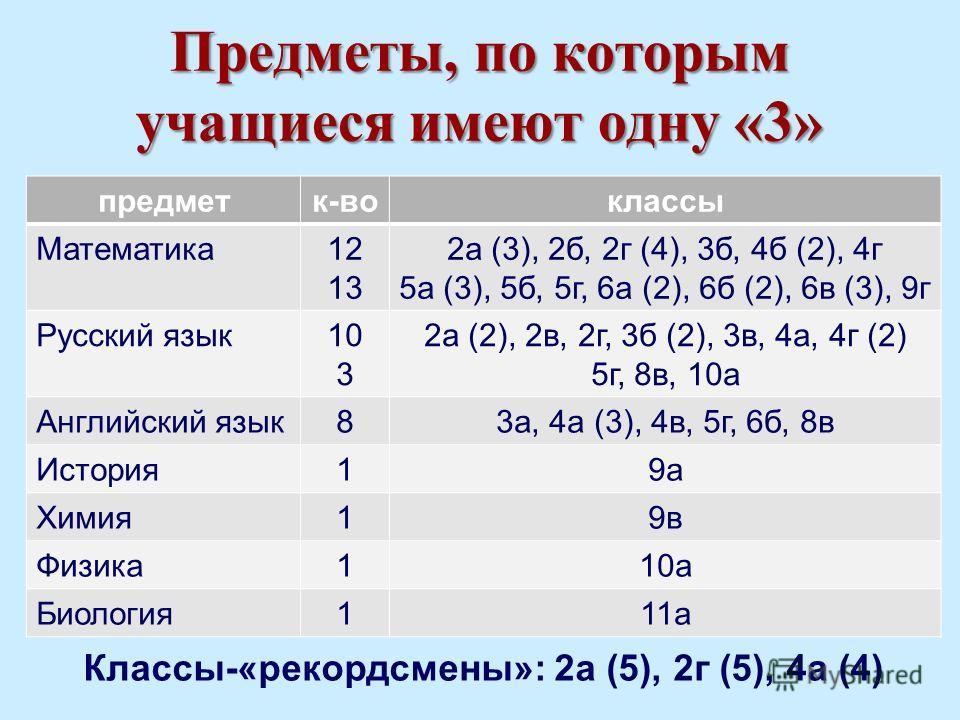 Предметы, по которым учащиеся имеют одну «3» Классы-«рекордсмены»: 2а (5), 2г (5), 4а (4) предметк-воклассы Математика12 13 2а (3), 2б, 2г (4), 3б, 4б (2), 4г 5а (3), 5б, 5г, 6а (2), 6б (2), 6в (3), 9г Русский язык10 3 2а (2), 2в, 2г, 3б (2), 3в, 4а,