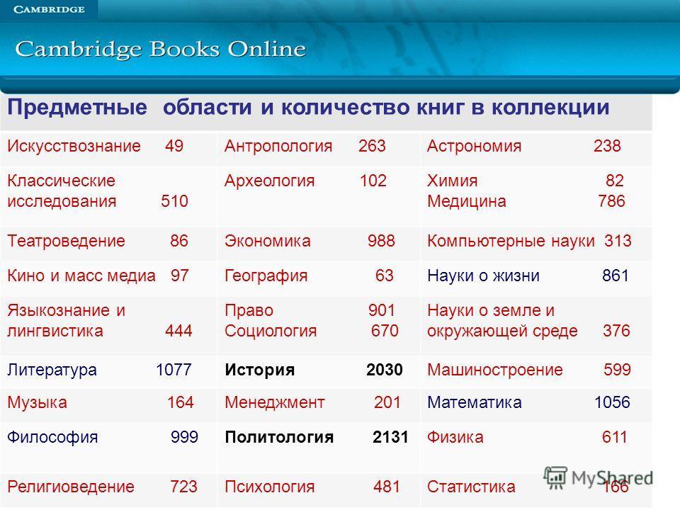 Кембриджские электронные книги (Cambridge Books On-Line) данные на 1 ноября 2011г. Предметные области и количество книг в коллекции Искусствознание 49Антропология 263Астрономия 238 Классические исследования 510 Археология 102Химия 82 Медицина 786 Теа