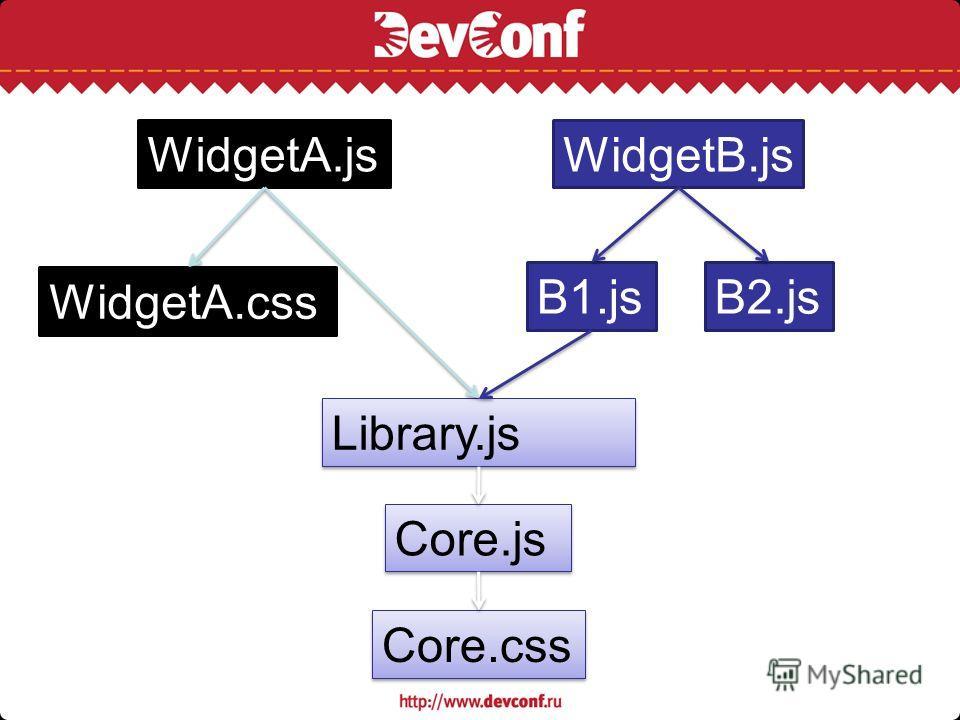WidgetA.js Core.js Library.js Core.css WidgetB.js B1.jsB2.js WidgetA.css