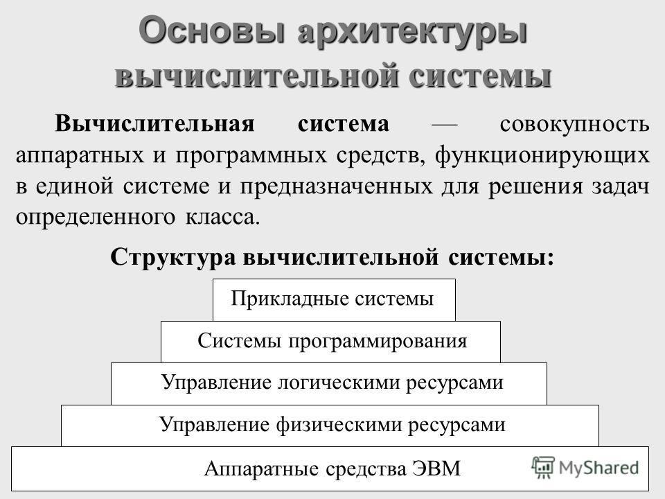 Основы а рхитектуры вычислительной системы Прикладные системы Системы программирования Управление логическими ресурсами Управление физическими ресурсами Аппаратные средства ЭВМ Структура вычислительной системы: Вычислительная система совокупность апп