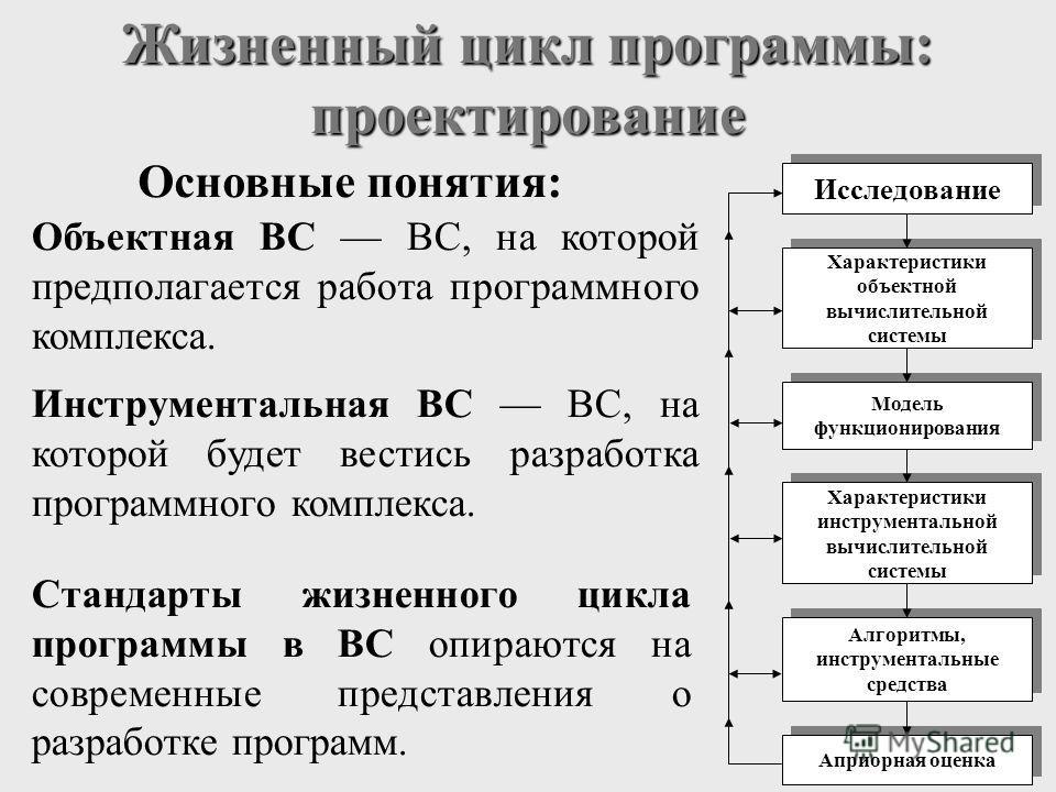 Жизненный цикл программы: проектирование Основные понятия: Объектная ВС ВС, на которой предполагается работа программного комплекса. Инструментальная ВС ВС, на которой будет вестись разработка программного комплекса. Стандарты жизненного цикла програ
