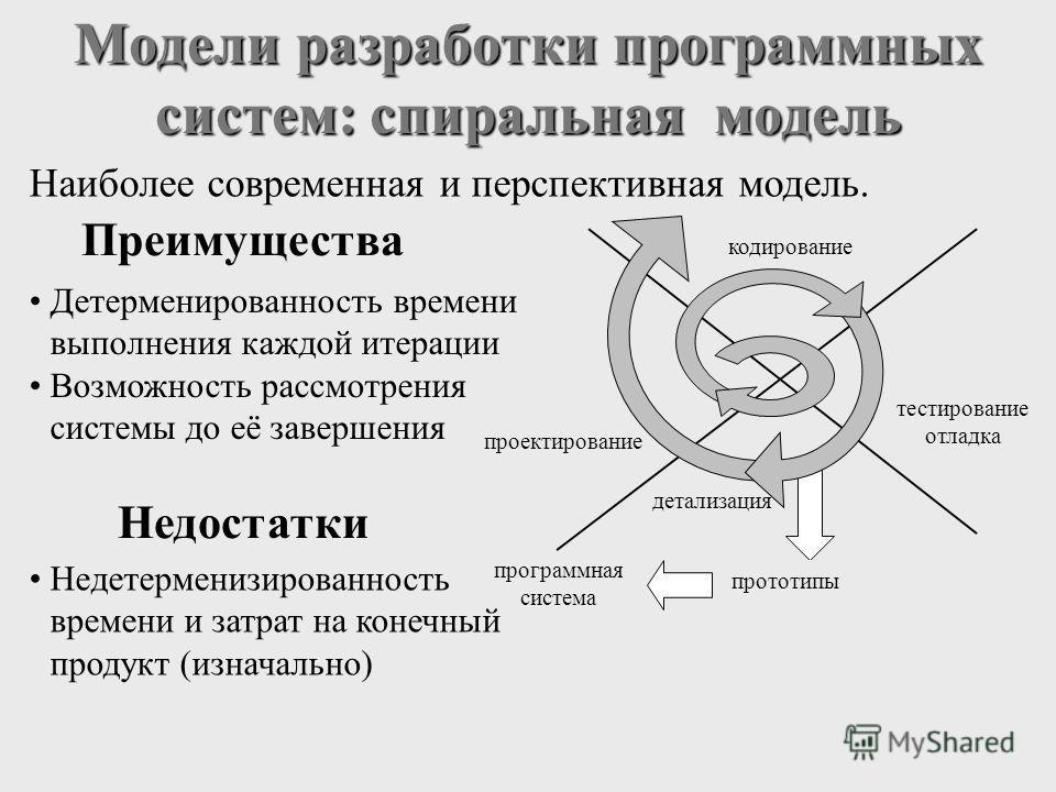Модели разработки программных систем: спиральная модель Преимущества Недостатки Недетерменизированность времени и затрат на конечный продукт (изначально) Детерменированность времени выполнения каждой итерации Возможность рассмотрения системы до её за