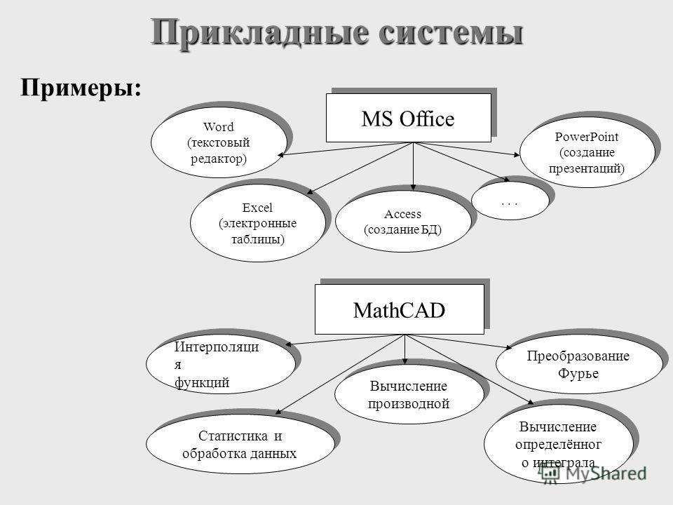 Прикладные системы Примеры: MS Office Word (текстовый редактор) Word (текстовый редактор) Excel (электронные таблицы) Access (создание БД) Access (создание БД) PowerPoint (создание презентаций) PowerPoint (создание презентаций)... MathCAD Интерполяци