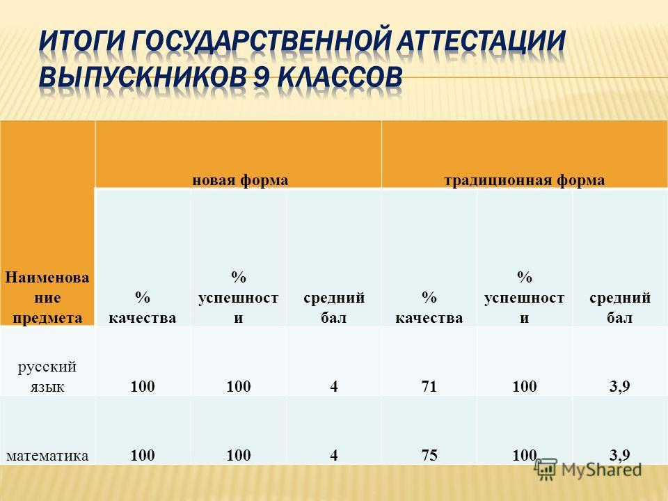 Наименова ние предмета новая форматрадиционная форма % качества % успешност и средний бал % качества % успешност и средний бал русский язык100 4711003,9 математика100 4751003,9