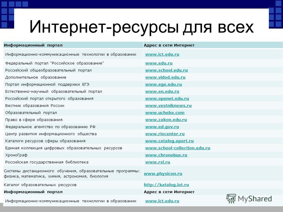 Интернет-ресурсы для всех Информационный порталАдрес в сети Интернет Информационно-коммуникационные технологии в образовании www.ict.edu.ru Федеральный портал