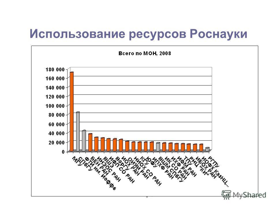 РГПУ им. Герцена Использование ресурсов Роснауки