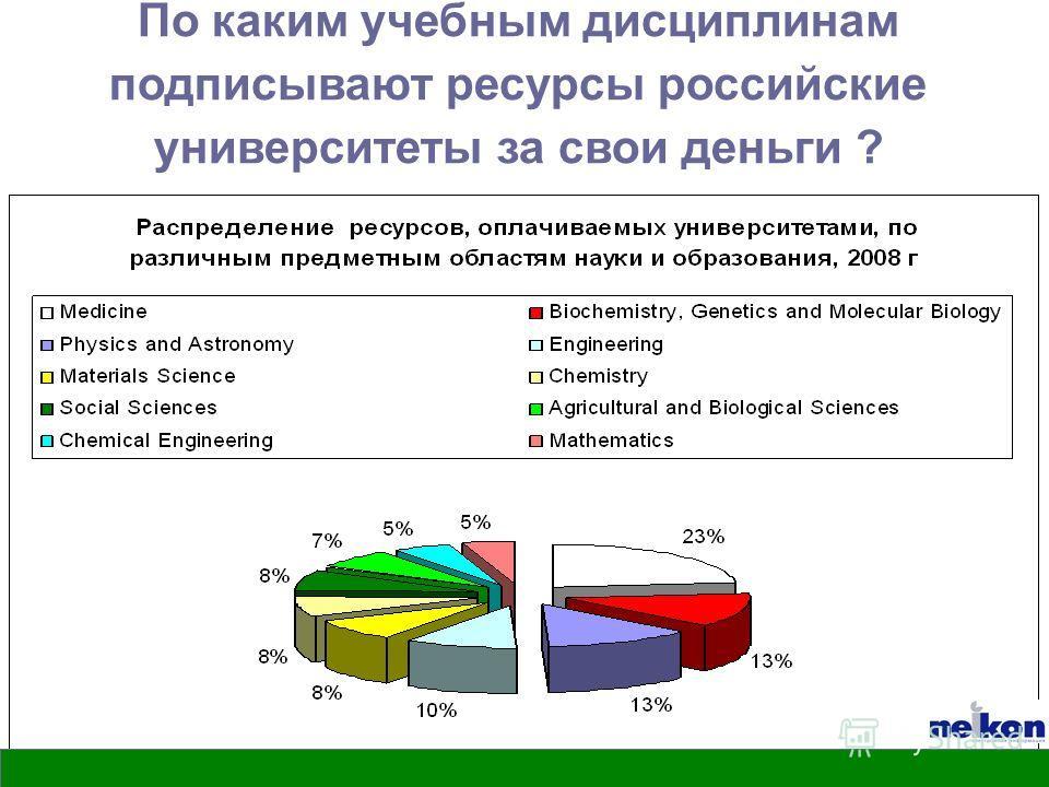 РГПУ им. Герцена По каким учебным дисциплинам подписывают ресурсы российские университеты за свои деньги ?