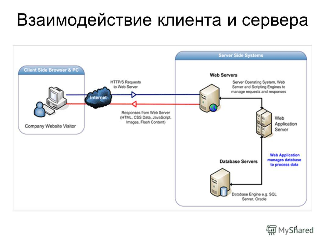 Взаимодействие клиента и сервера 3