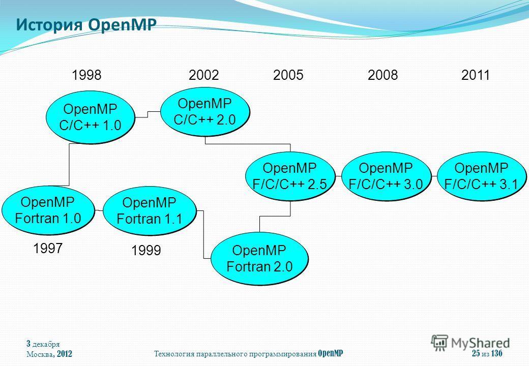 3 декабря Москва, 2012 Технология параллельного программирования OpenMP 25 из 136 OpenMP Fortran 1.1 OpenMP C/C++ 1.0 OpenMP Fortran 2.0 OpenMP Fortran 2.0 OpenMP C/C++ 2.0 OpenMP C/C++ 2.0 1998 1999 2002 OpenMP Fortran 1.0 1997 OpenMP F/C/C++ 2.5 Op
