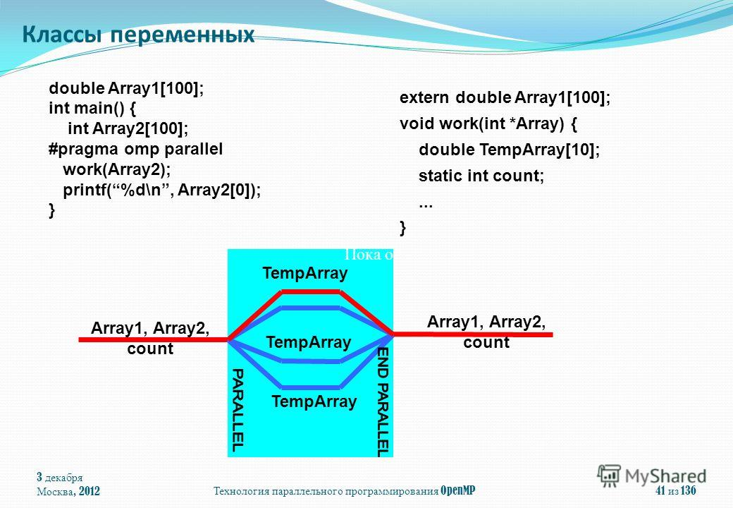 double Array1[100]; int main() { int Array2[100]; #pragma omp parallel work(Array2); printf(%d\n, Array2[0]); } 3 декабря Москва, 2012 Технология параллельного программирования OpenMP 41 из 136 extern double Array1[100]; void work(int *Array) { doubl