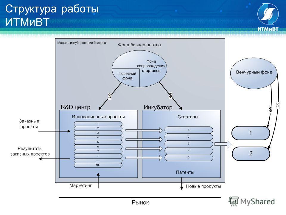 Структура работы ИТМиВТ
