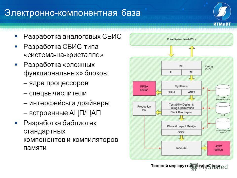 Электронно-компонентная база Разработка аналоговых СБИС Разработка СБИС типа «система-на-кристалле» Разработка «сложных функциональных» блоков: ядра процессоров спецвычислители интерфейсы и драйверы встроенные АЦП/ЦАП Разработка библиотек стандартных