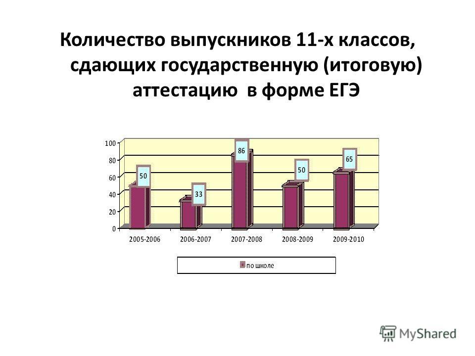 Количество выпускников 11-х классов, сдающих государственную (итоговую) аттестацию в форме ЕГЭ