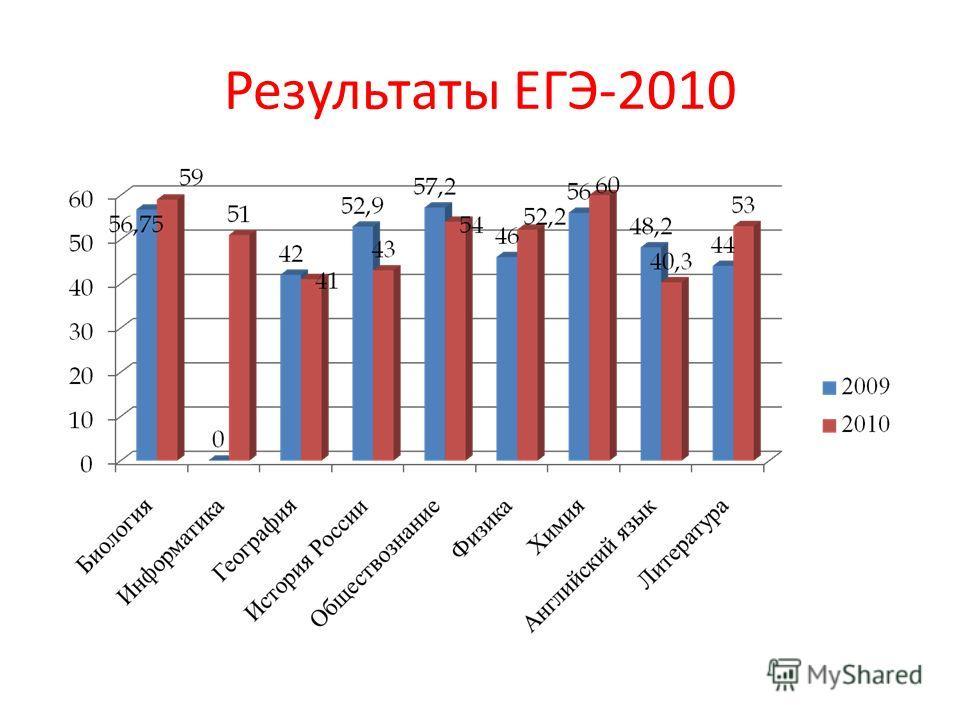 Результаты ЕГЭ-2010