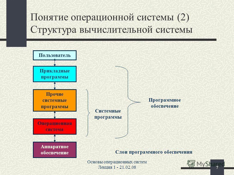 Основы операционных систем Лекция 1 - 21.02.087 Понятие операционной системы (2) Структура вычислительной системы Пользователь Прикладные программы Прочие системные программы Операционная система Аппаратное обеспечение Системные программы Программное