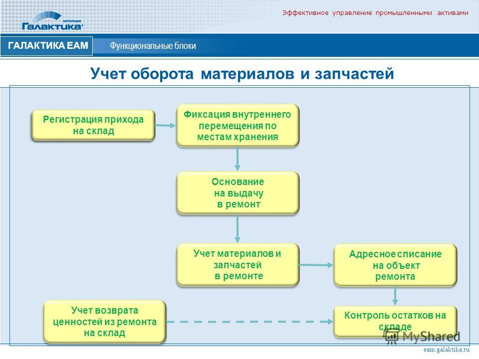 Эффективное управление промышленными активами ГАЛАКТИКА ЕАМ Функциональные блоки Учет оборота материалов и запчастей eam.galaktika.ru