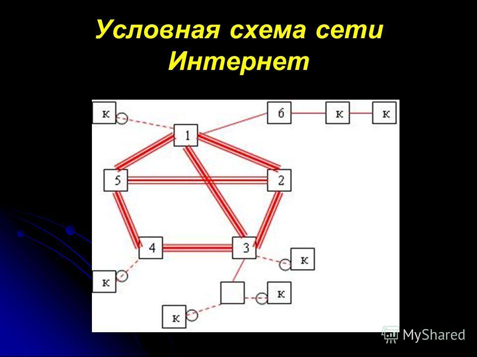 Условная схема сети Интернет