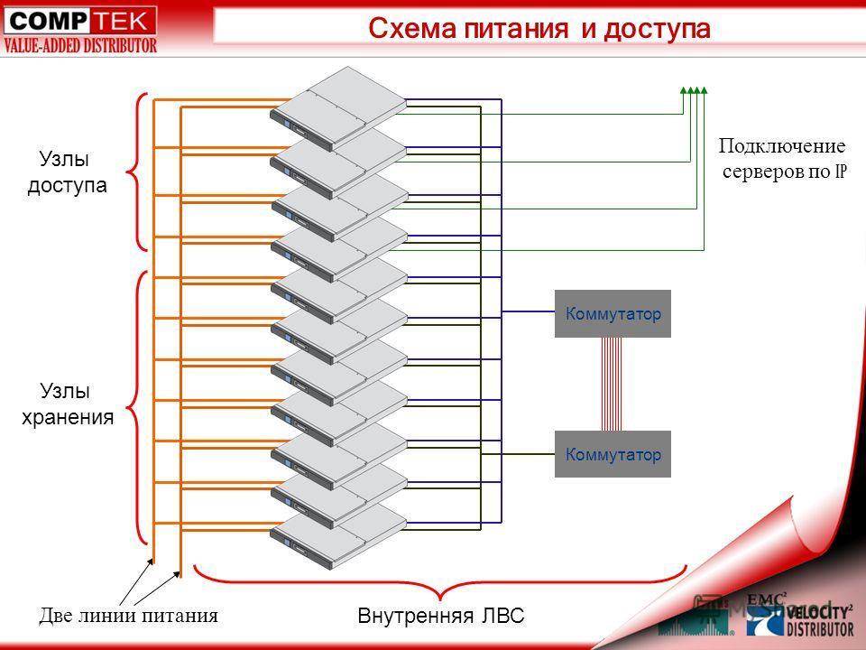 Схема питания и доступа Подключение серверов по IP Узлы доступа Узлы хранения Внутренняя ЛВС Две линии питания Коммутатор
