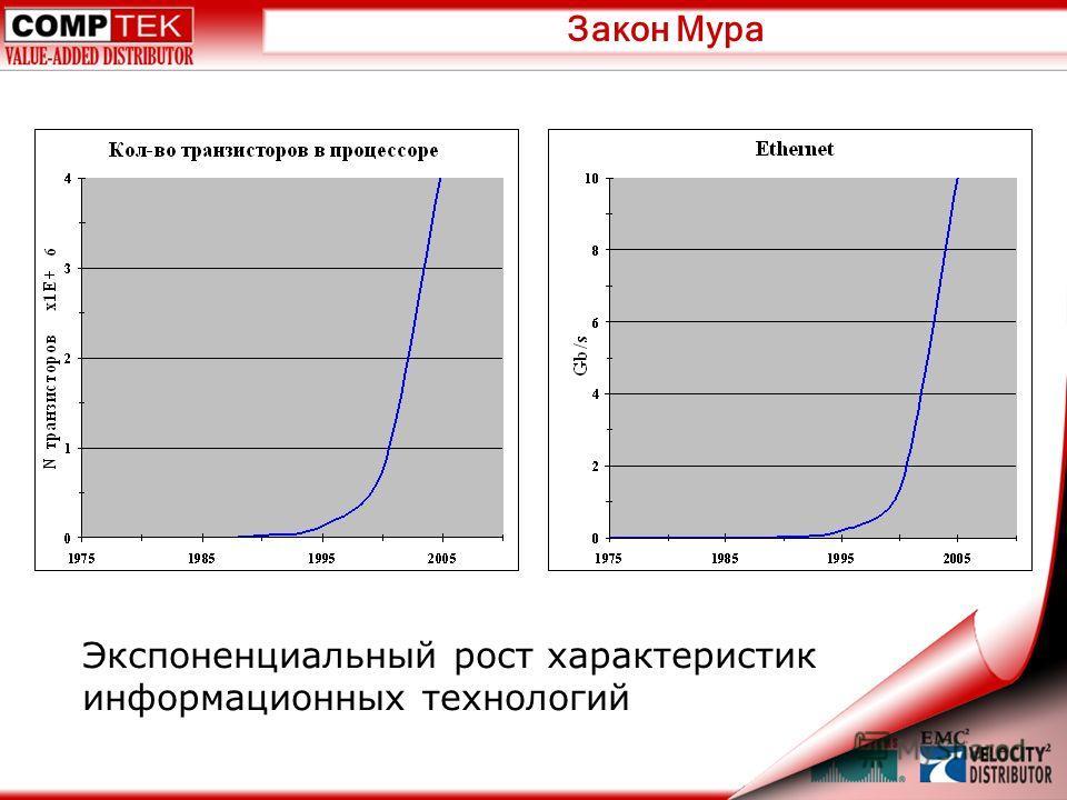 Закон Мура Экспоненциальный рост характеристик информационных технологий