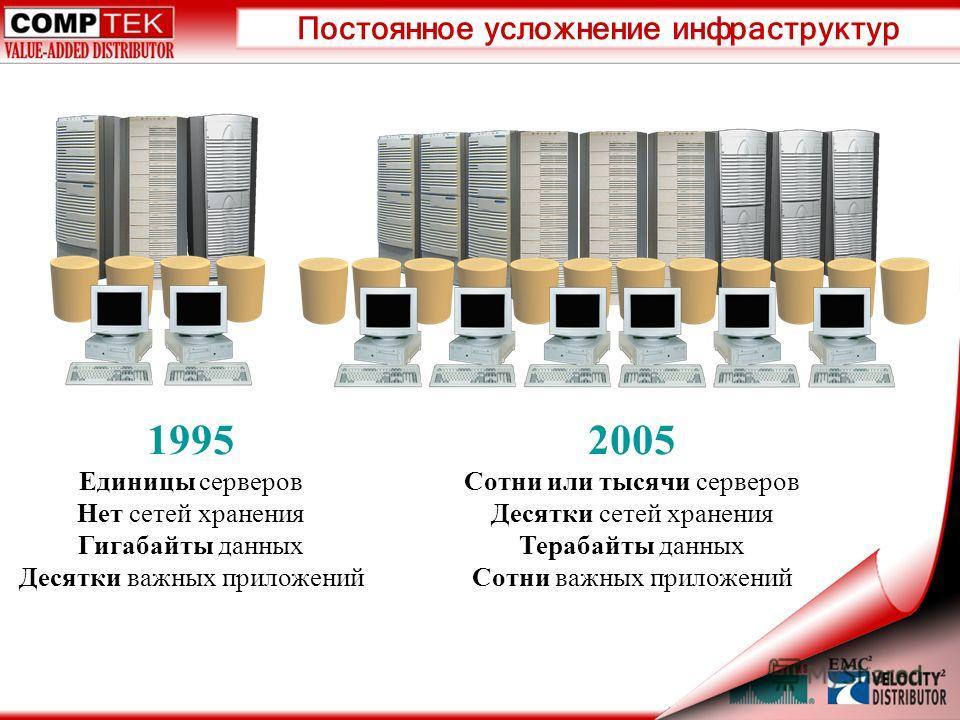 Постоянное усложнение инфраструктур 1995 Единицы серверов Нет сетей хранения Гигабайты данных Десятки важных приложений 2005 Сотни или тысячи серверов Десятки сетей хранения Терабайты данных Сотни важных приложений