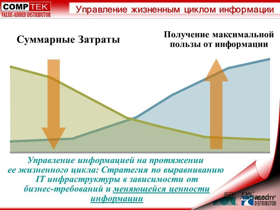 Управление информацией на протяжении ее жизненного цикла: Стратегия по выравниванию IT инфраструктуры в зависимости от бизнес-требований и меняющейся ценности информации Суммарные Затраты Получение максимальной пользы от информации Управление жизненн