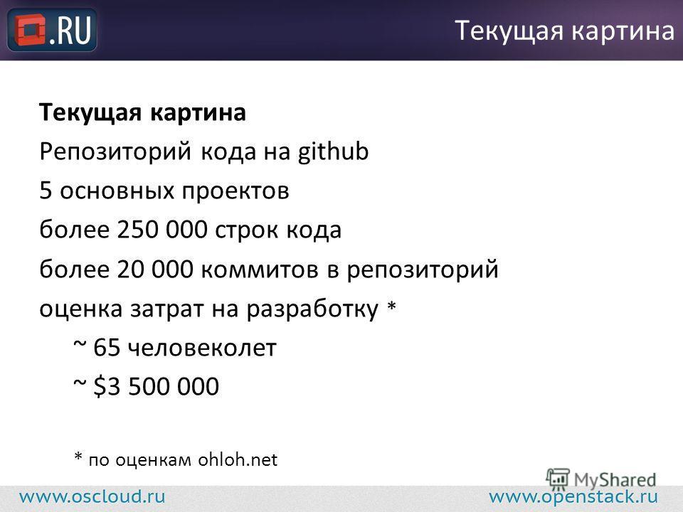 Текущая картина Репозиторий кода на github 5 основных проектов более 250 000 строк кода более 20 000 коммитов в репозиторий оценка затрат на разработку * ~ 65 человеколет ~ $3 500 000 * по оценкам ohloh.net Текущая картина