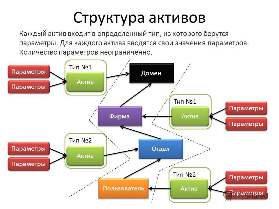 Тип 2 Тип 1 Структура активов Каждый актив входит в определенный тип, из которого берутся параметры. Для каждого актива вводятся свои значения параметров. Количество параметров неограниченно. Домен Фирма Отдел Актив Пользователь Актив Параметры